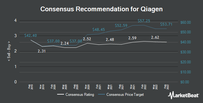 Analyst Recommendations for Qiagen (NYSE:QGEN)