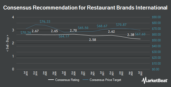 Analyst Recommendations for Restaurant Brands International (NYSE:QSR)