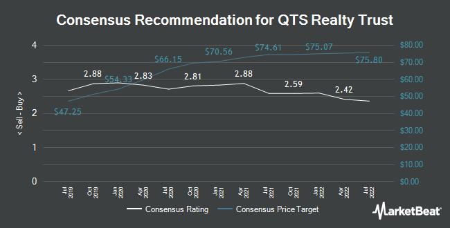 Analyst Recommendations for QTS Realty Trust (NYSE:QTS)