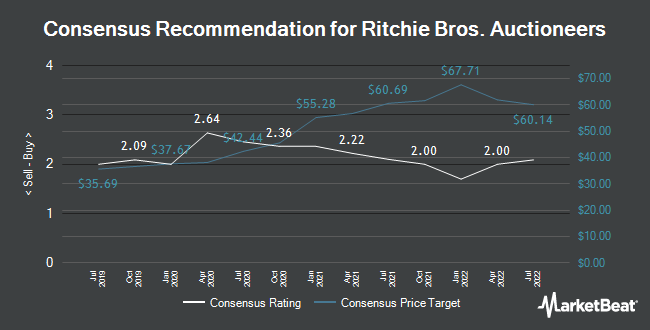 Analyst Recommendations for Ritchie Bros. Auctioneers (NYSE:RBA)