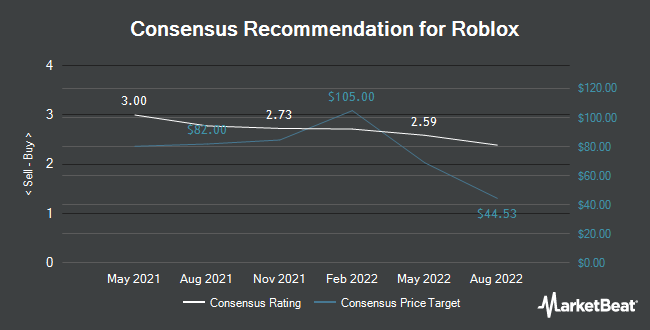 Analyst Recommendations for Roblox (NYSE:RBLX)