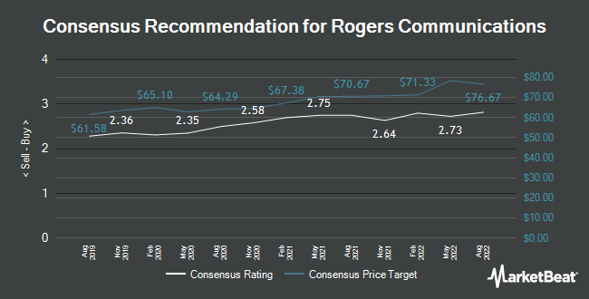 Analyst Recommendations for Rogers Communications (NYSE:RCI)