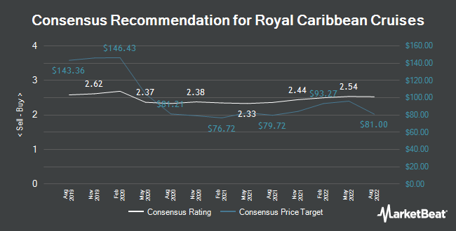 Analyst Recommendations for Royal Caribbean Cruises (NYSE:RCL)