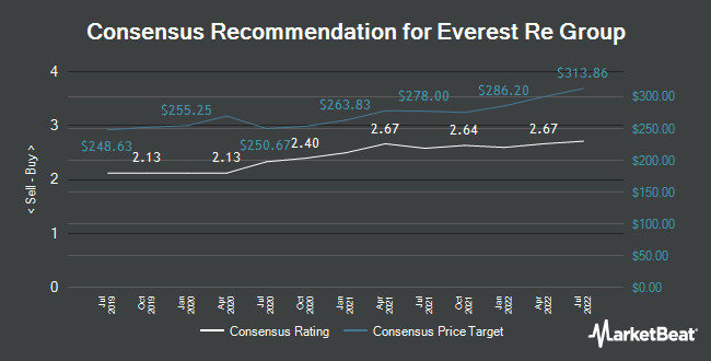Analyst Recommendations for Everest Re Group (NYSE:RE)