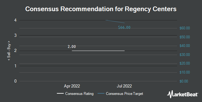 Analyst Recommendations for Regency Centers (NYSE:REG)