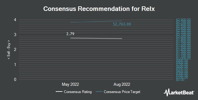 Analyst Recommendations for Relx (NYSE:RELX)