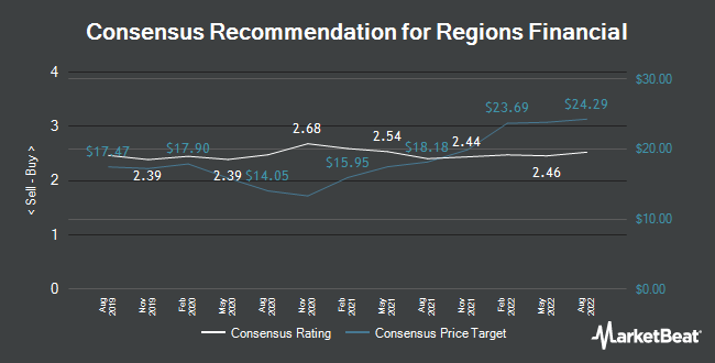 Analyst Recommendations for Regions Financial (NYSE:RF)