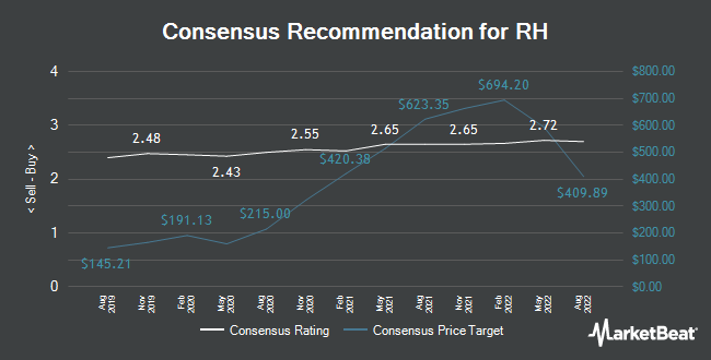 Analyst Recommendations for Restoration Hardware (NYSE:RH)