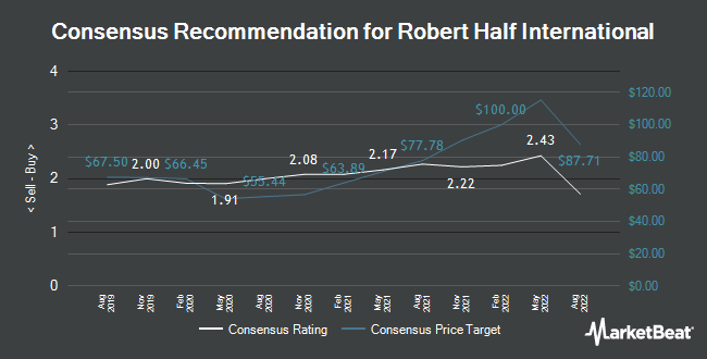 Analyst Recommendations for Robert Half International (NYSE:RHI)