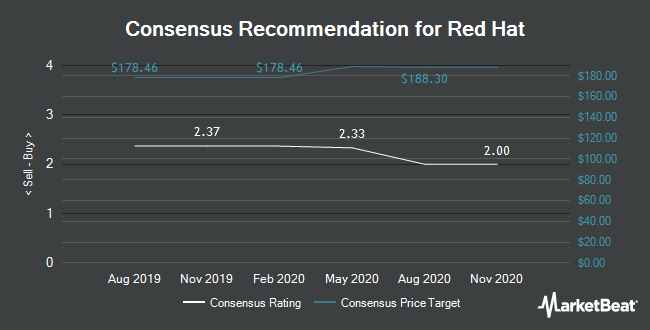 Analyst Recommendations for Red Hat (NYSE:RHT)