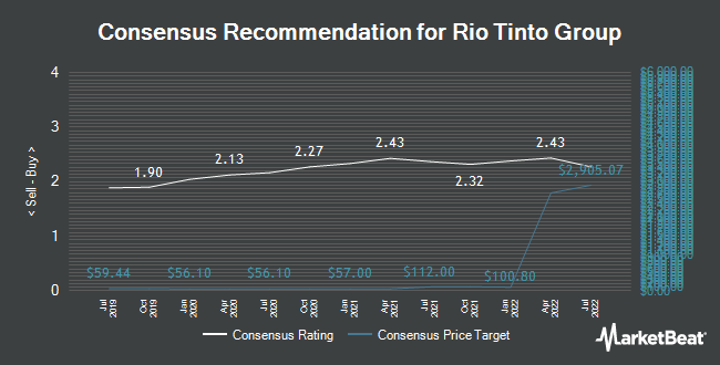 Analyst Recommendations for Rio Tinto Group (NYSE:RIO)