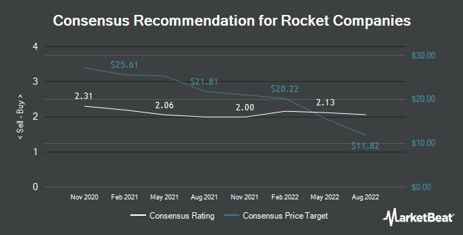 Analyst Recommendations for Rocket Companies (NYSE:RKT)