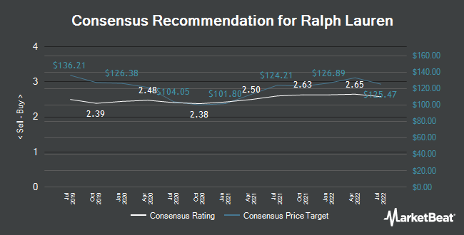 Analyst Recommendations for Ralph Lauren (NYSE:RL)