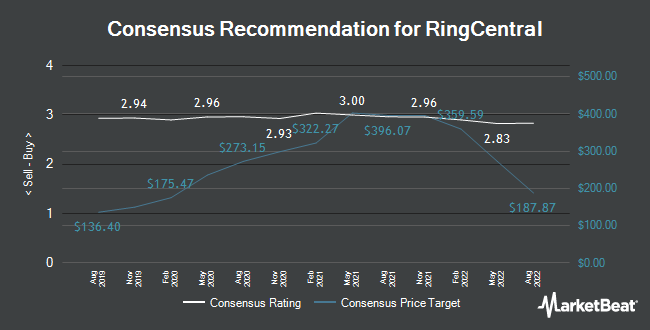 Analyst Recommendations for RingCentral (NYSE:RNG)