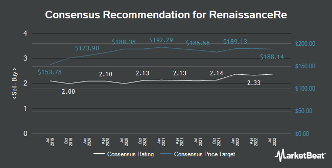 Analyst Recommendations for RenaissanceRe (NYSE:RNR)
