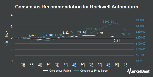 Analyst Recommendations for Rockwell Automation (NYSE:ROK)
