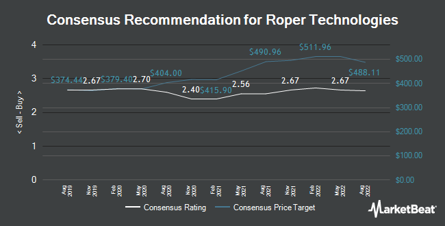 Analyst Recommendations for Roper Technologies (NYSE:ROP)