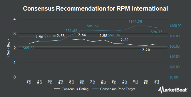 Analyst Recommendations for RPM International (NYSE:RPM)
