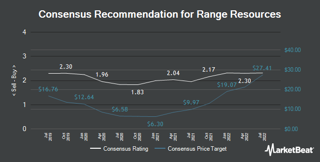 Analyst Recommendations for Range Resources (NYSE:RRC)