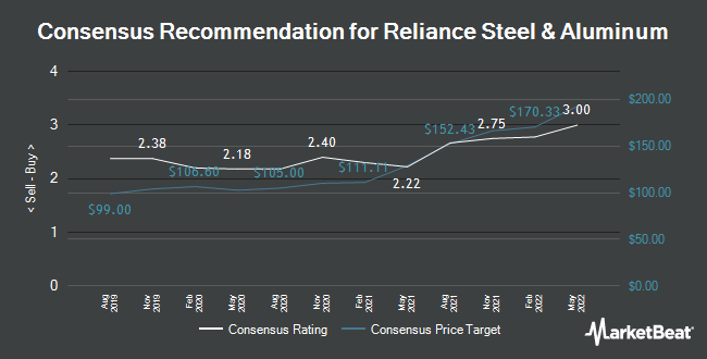 Analyst Recommendations for Reliance Steel & Aluminum (NYSE:RS)