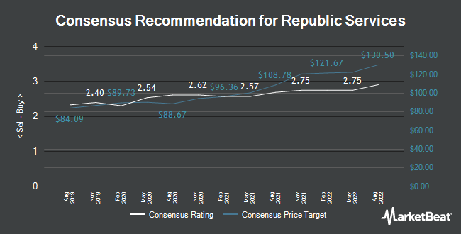 Analyst Recommendations for Republic Services (NYSE:RSG)