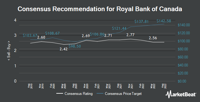 Analyst Recommendations for Royal Bank of Canada (NYSE:RY)