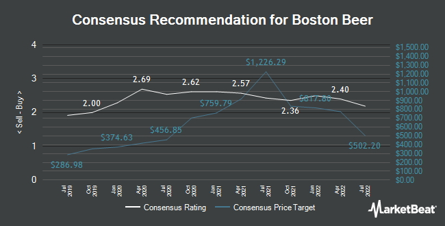 Analyst Recommendations for The Boston Beer (NYSE:SAM)