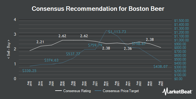 Analyst Recommendations for Boston Beer (NYSE:SAM)