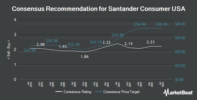 Analyst Recommendations for Santander Consumer USA (NYSE:SC)