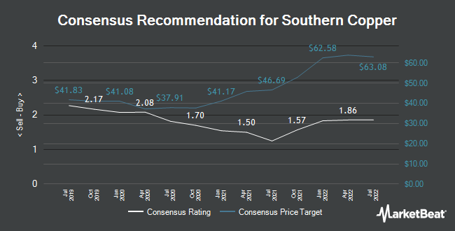Analyst Recommendations for Southern Copper (NYSE:SCCO)