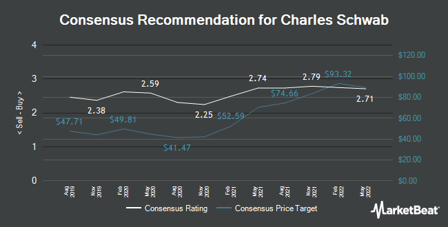 Analyst Recommendations for Charles Schwab (NYSE:SCHW)
