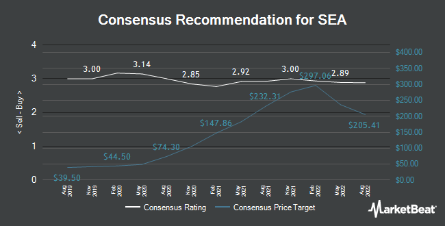 Analyst Recommendations for SEA (NYSE:SE)