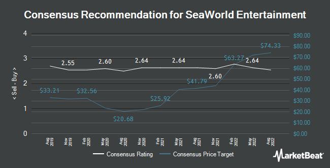 Analyst Recommendations for SeaWorld Entertainment (NYSE:SEAS)