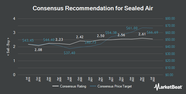 Analyst Recommendations for Sealed Air (NYSE:SEE)