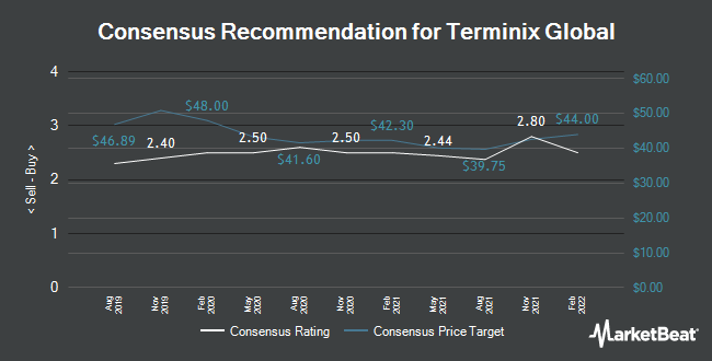 Analyst Recommendations for Servicemaster Global (NYSE:SERV)