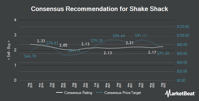 Analyst Recommendations for Shake Shack (NYSE:SHAK)