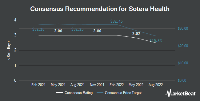 Analyst Recommendations for Sotera Health (NYSE:SHC)