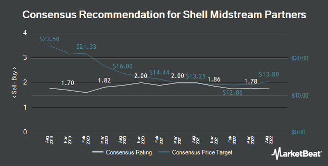 Analyst Recommendations for Shell Midstream Partners (NYSE:SHLX)