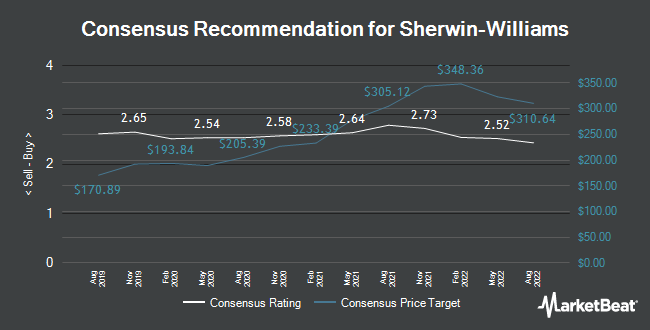 Analyst Recommendations for The Sherwin-Williams (NYSE:SHW)