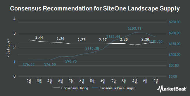 Analyst Recommendations for SiteOne Landscape Supply (NYSE:SITE)
