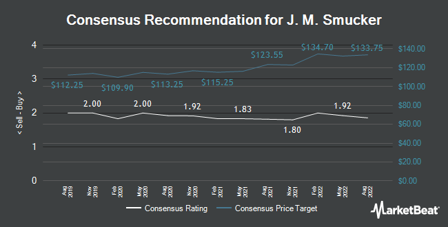 Analyst Recommendations for J M Smucker (NYSE:SJM)