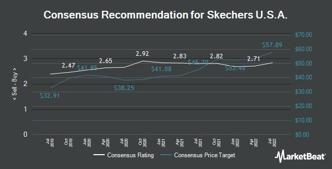 Wedbush Analysts Give Skechers USA (NYSE:SKX) a $46.00 Price