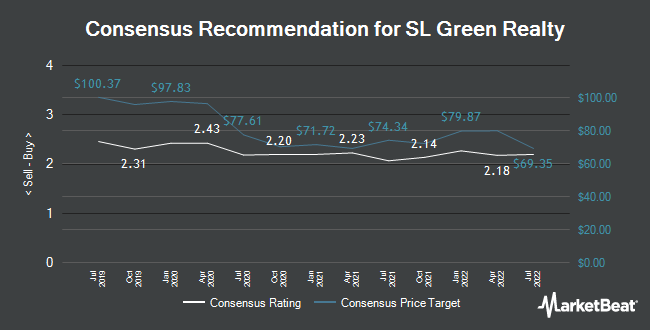 Analyst Recommendations for SL Green Realty (NYSE:SLG)