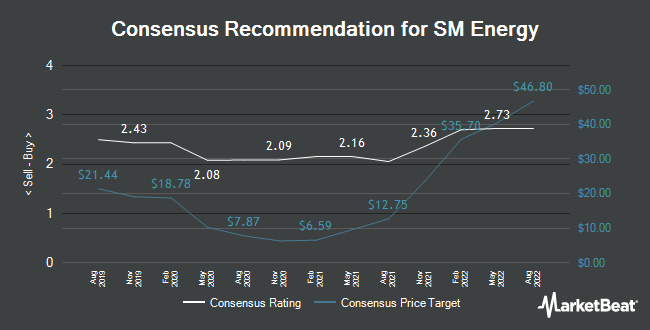 Analyst Recommendations for SM Energy (NYSE:SM)