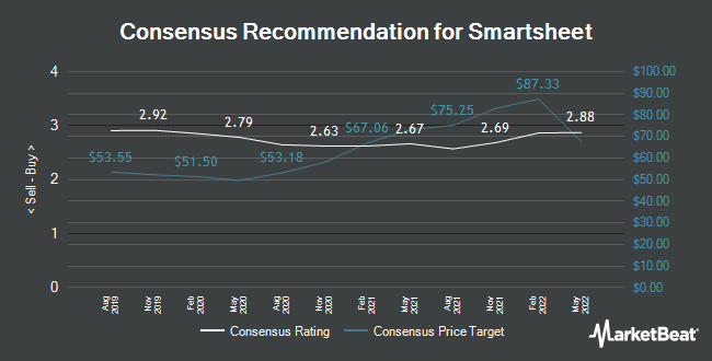 Analyst Recommendations for Smartsheet (NYSE:SMAR)