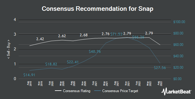 Analyst Recommendations for Snap (NYSE:SNAP)