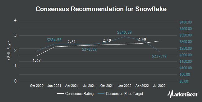 Analyst Recommendations for Snowflake (NYSE:SNOW)