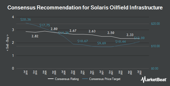 Analyst Recommendations for Solaris Oilfield Infrastructure (NYSE:SOI)