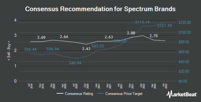 Analyst Recommendations for Spectrum Brands (NYSE:SPB)