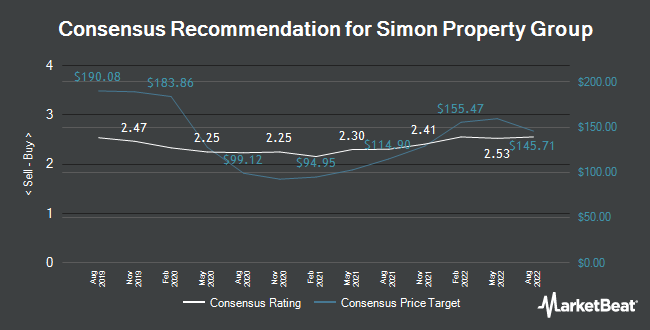 Analyst Recommendations for Simon Property Group (NYSE:SPG)